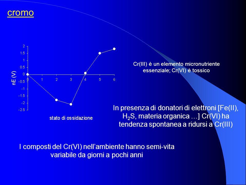 cromo Cr(III) è un elemento micronutriente essenziale; Cr(VI) è tossico In presenza di donatori di elettroni [Fe(II), H 2 S, materia organica …] Cr(VI