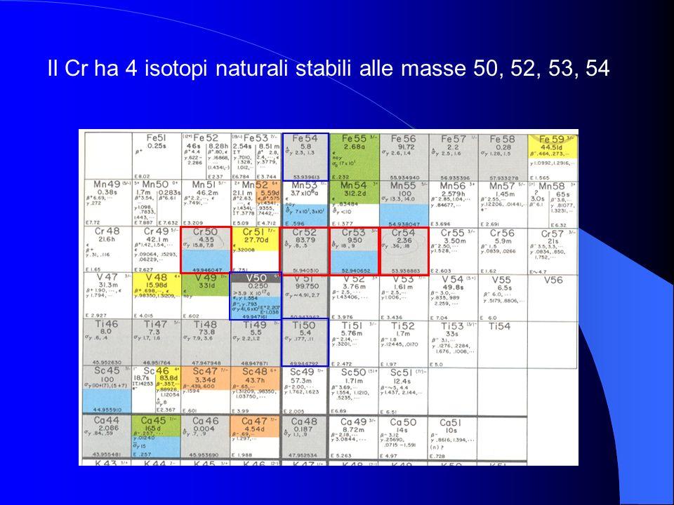 Il Cr ha 4 isotopi naturali stabili alle masse 50, 52, 53, 54
