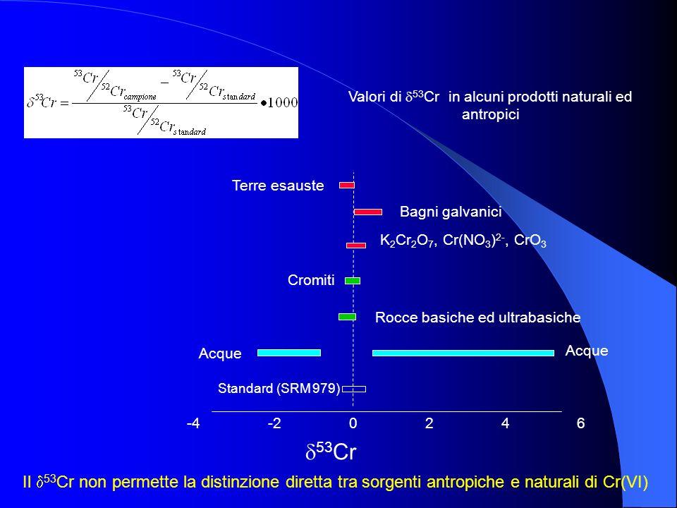 Valori di 53 Cr in alcuni prodotti naturali ed antropici -4 -2 0 2 4 6 Standard (SRM 979) Rocce basiche ed ultrabasiche Terre esauste Bagni galvanici