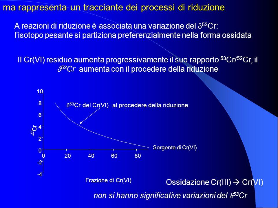 Il Cr(VI) residuo aumenta progressivamente il suo rapporto 53 Cr/ 52 Cr, il 53 Cr aumenta con il procedere della riduzione non si hanno significative