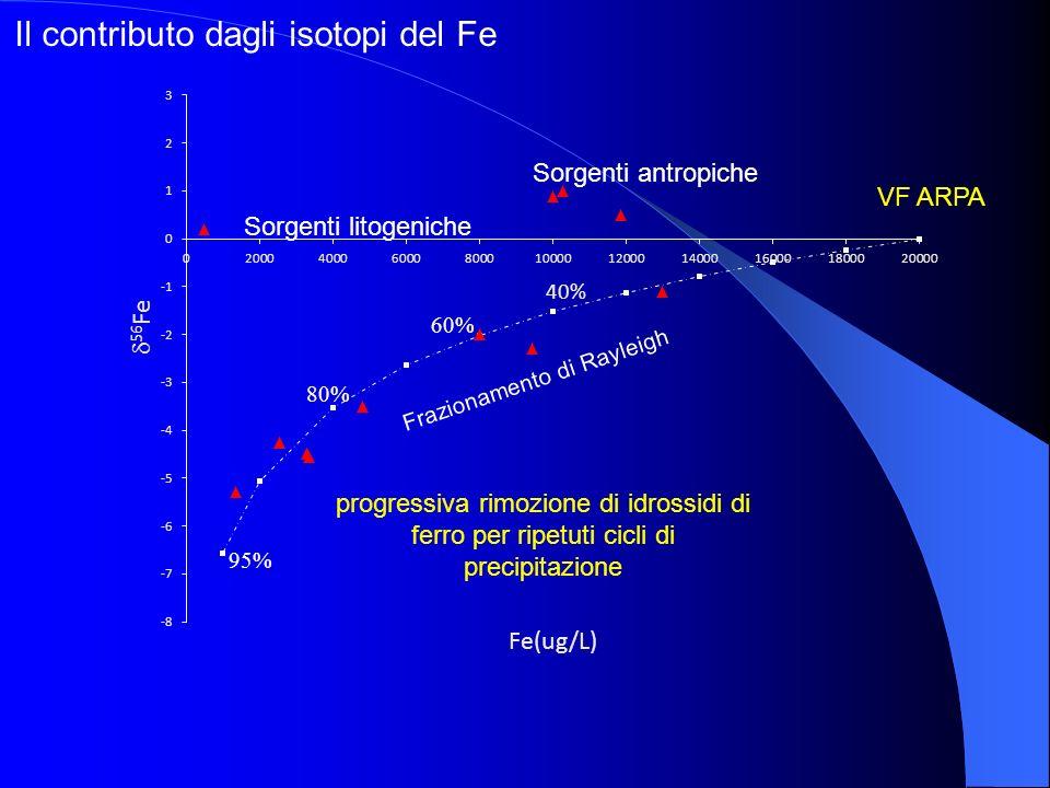 Frazionamento di Rayleigh 80% 95% 60% Sorgenti litogeniche VF ARPA Sorgenti antropiche Il contributo dagli isotopi del Fe
