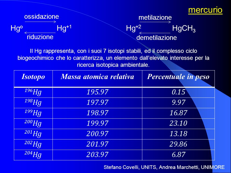 Hg o Hg +1 Hg +2 HgCH 3 riduzione ossidazione metilazione demetilazione mercurio IsotopoMassa atomica relativaPercentuale in peso 196 Hg195.970.15 198