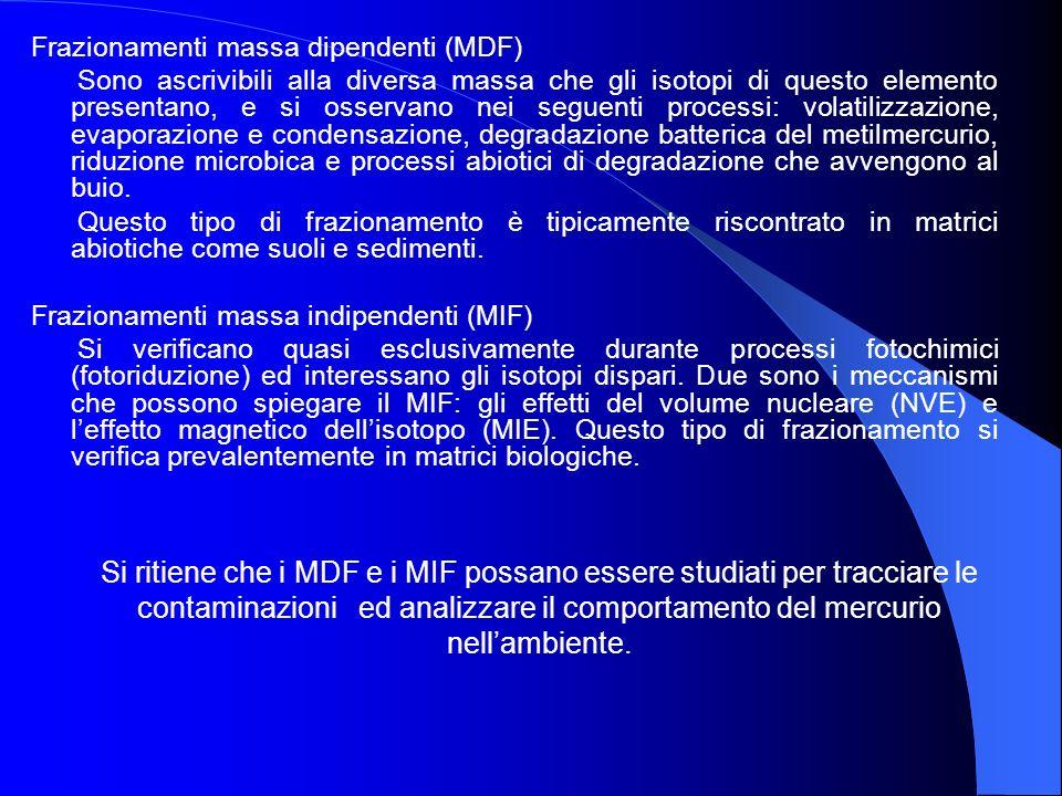 Frazionamenti massa dipendenti (MDF) Sono ascrivibili alla diversa massa che gli isotopi di questo elemento presentano, e si osservano nei seguenti pr