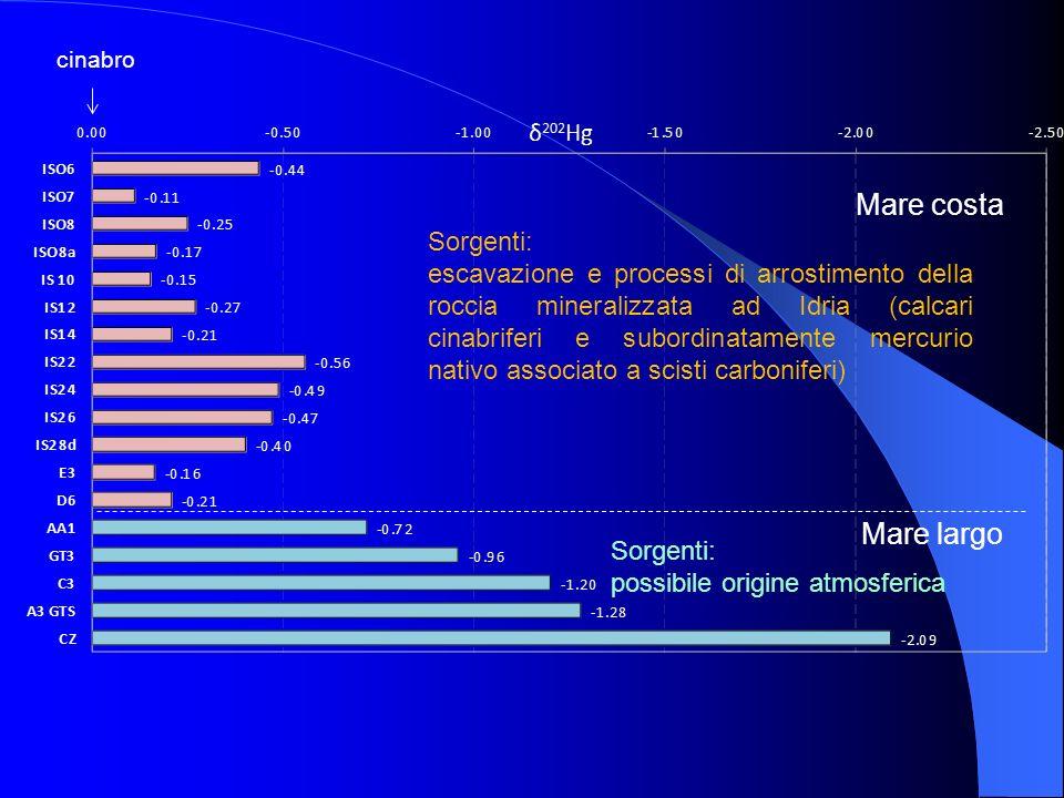 cinabro Sorgenti: escavazione e processi di arrostimento della roccia mineralizzata ad Idria (calcari cinabriferi e subordinatamente mercurio nativo a