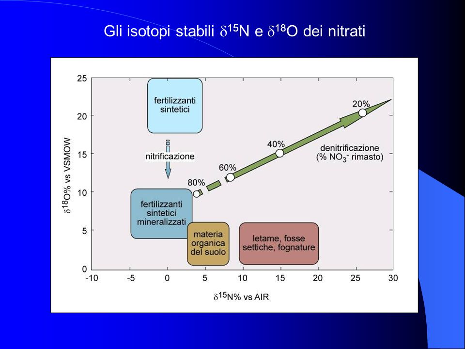 Gli isotopi stabili 15 N e 18 O dei nitrati