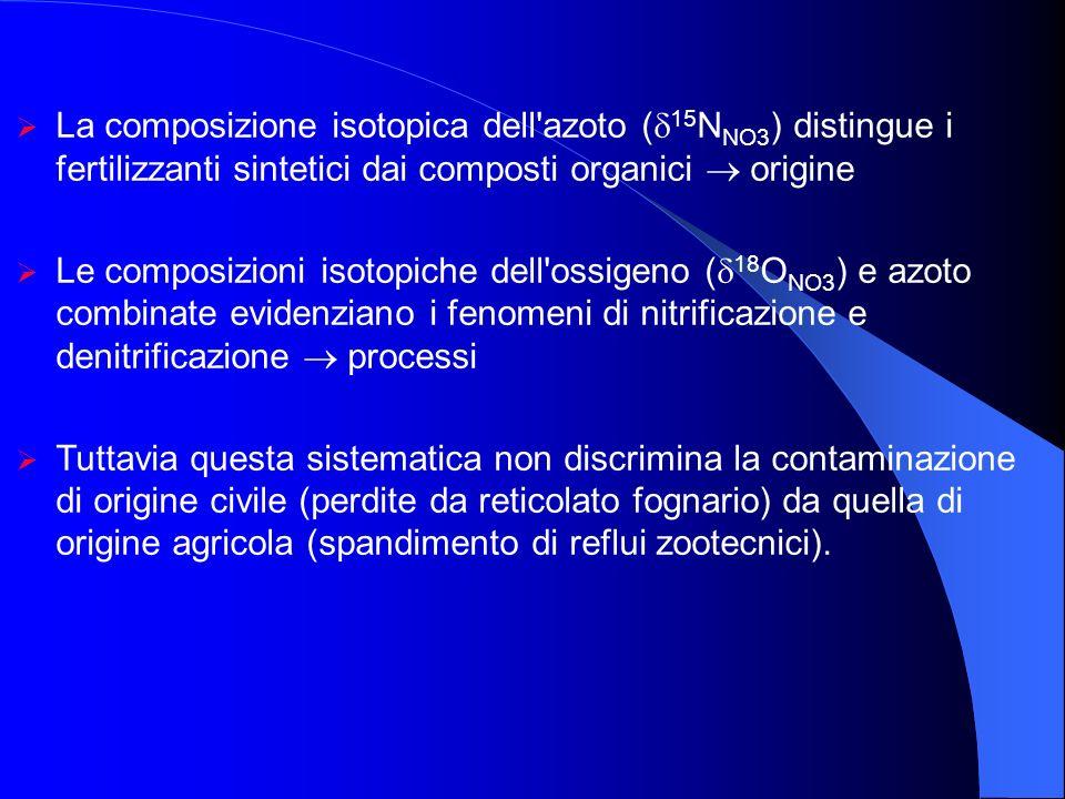La composizione isotopica dell'azoto ( 15 N NO3 ) distingue i fertilizzanti sintetici dai composti organici origine Le composizioni isotopiche dell'os
