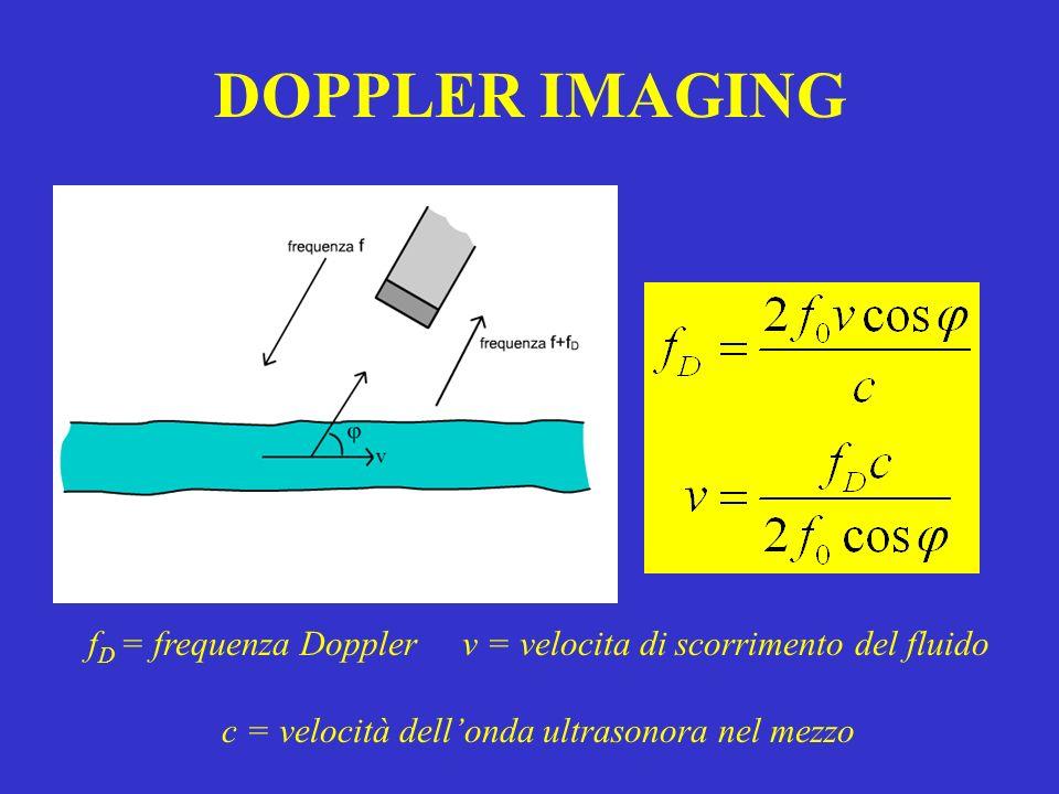 DOPPLER IMAGING f D = frequenza Doppler v = velocita di scorrimento del fluido c = velocità dellonda ultrasonora nel mezzo