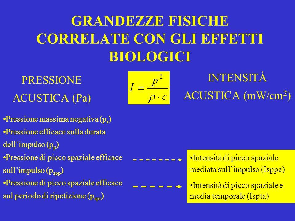 GRANDEZZE FISICHE CORRELATE CON GLI EFFETTI BIOLOGICI PRESSIONE ACUSTICA (Pa) INTENSITÀ ACUSTICA (mW/cm 2 ) Pressione massima negativa (p r ) Pression