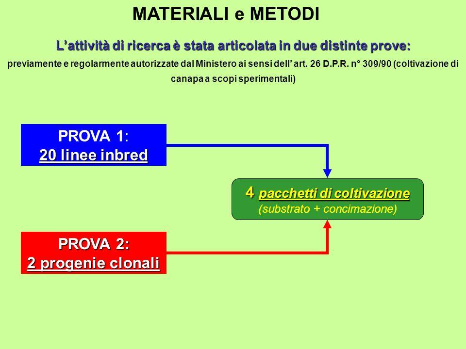 MATERIALI e METODI Lattività di ricerca è stata articolata in due distinte prove: previamente e regolarmente autorizzate dal Ministero ai sensi dell a