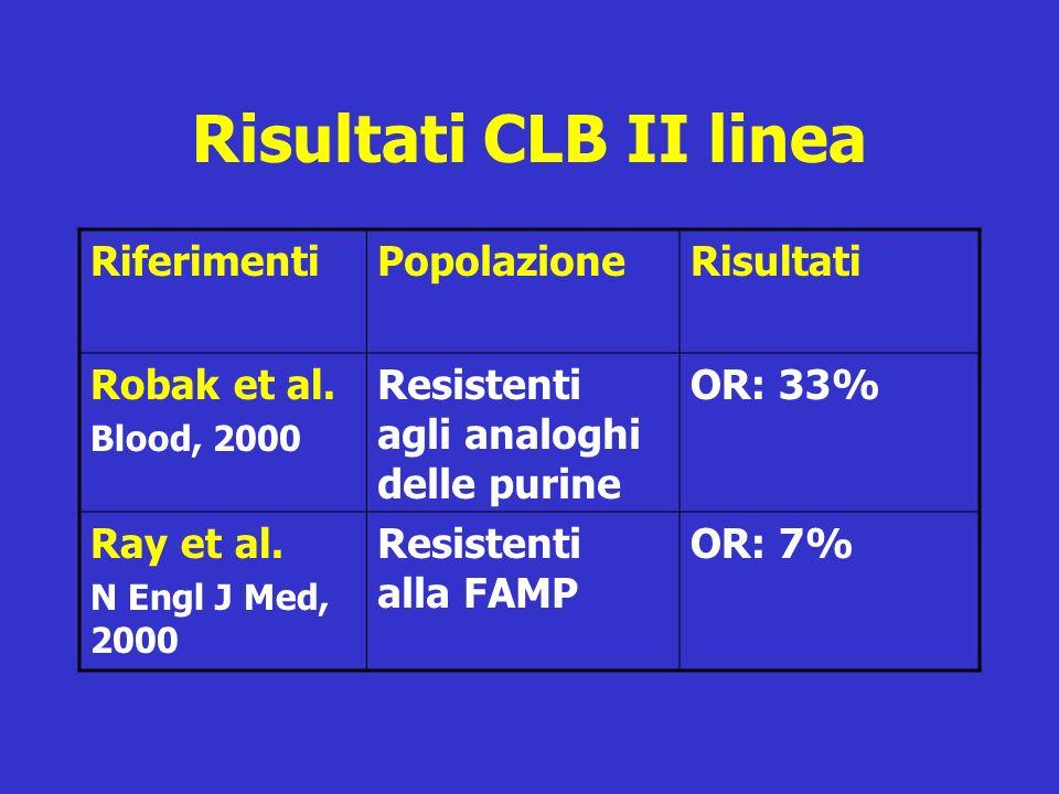 Risultati CLB II linea RiferimentiPopolazioneRisultati Robak et al. Blood, 2000 Resistenti agli analoghi delle purine OR: 33% Ray et al. N Engl J Med,