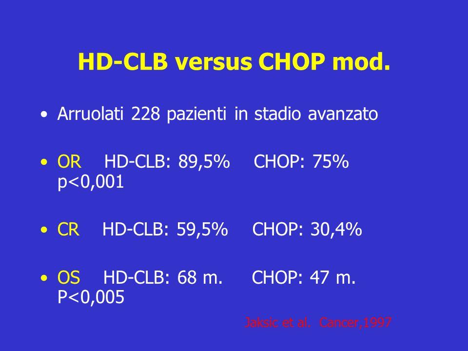 HD-CLB versus CHOP mod. Arruolati 228 pazienti in stadio avanzato OR HD-CLB: 89,5% CHOP: 75% p<0,001 CR HD-CLB: 59,5% CHOP: 30,4% OS HD-CLB: 68 m. CHO