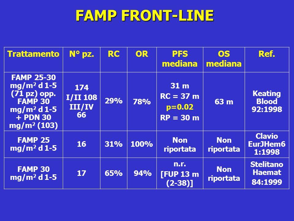 FAMP FRONT-LINE TrattamentoN° pz.RCORPFS mediana OS mediana Ref. FAMP 25-30 mg/m 2 d 1-5 (71 pz) opp. FAMP 30 mg/m 2 d 1-5 + PDN 30 mg/m 2 (103) 174 I