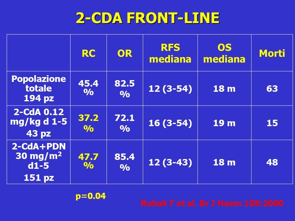 2-CDA FRONT-LINE RCOR RFS mediana OS mediana Morti Popolazione totale 194 pz 45.4 % 82.5 % 12 (3-54)18 m63 2-CdA 0.12 mg/kg d 1-5 43 pz 37.2 % 72.1 %