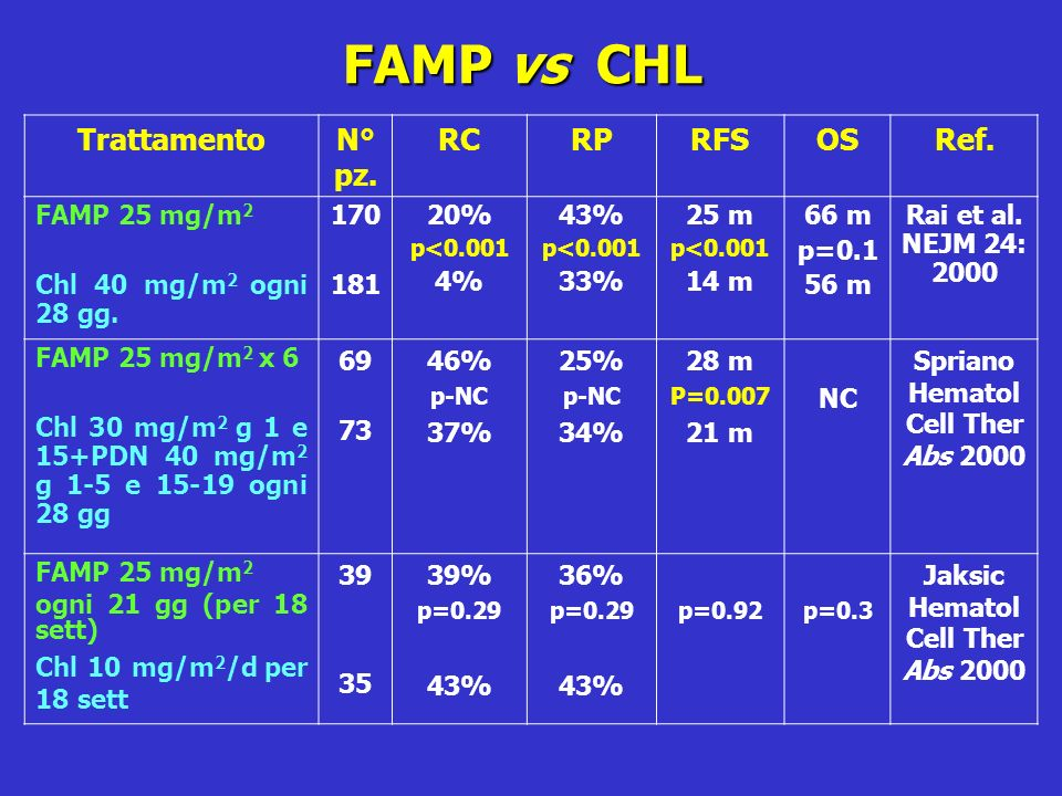 FAMP vs CHL TrattamentoN° pz. RCRPRFSOSRef. FAMP 25 mg/m 2 Chl 40 mg/m 2 ogni 28 gg. 170 181 20% p<0.001 4% 43% p<0.001 33% 25 m p<0.001 14 m 66 m p=0