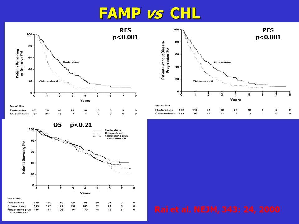 FAMP vs CHL Rai et al. NEJM, 343: 24, 2000 RFS p<0.001 PFS p<0.001 OS p<0.21