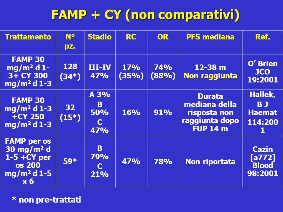 FAMP + CY (non comparativi) FAMP + CY (non comparativi) TrattamentoN° pz. StadioRCORPFS medianaRef. FAMP 30 mg/m 2 d 1- 3+ CY 300 mg/m 2 d 1-3 128 (34