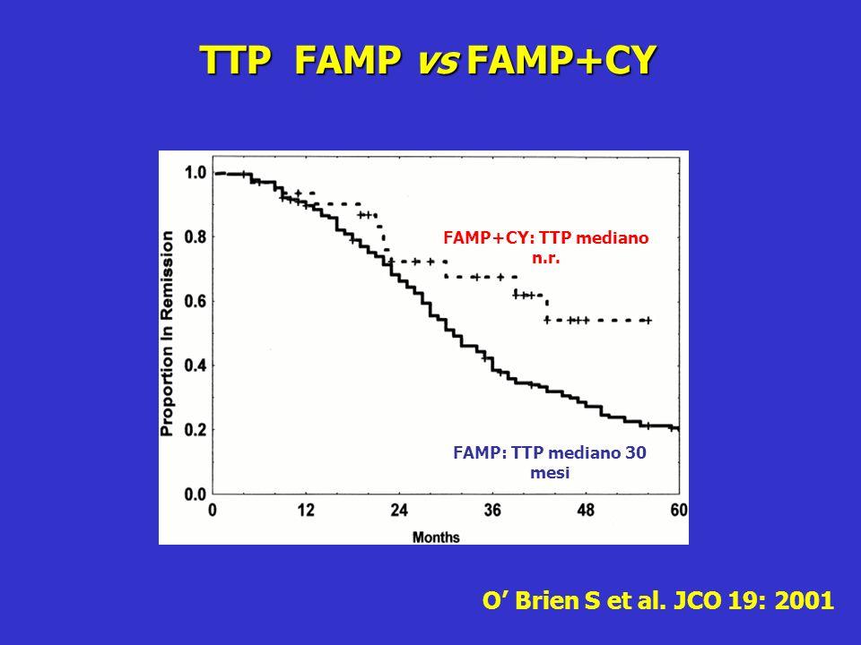 TTP FAMP vs FAMP+CY O Brien S et al. JCO 19: 2001 FAMP+CY: TTP mediano n.r. FAMP: TTP mediano 30 mesi