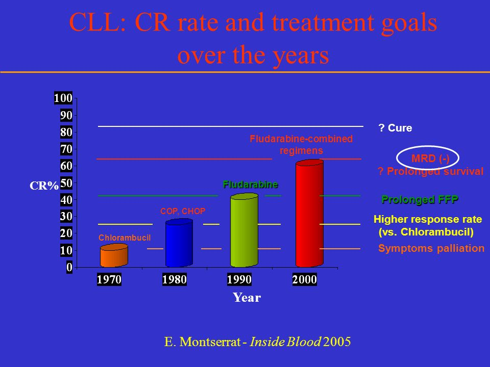 Allogeneic SCT for CLL Why.