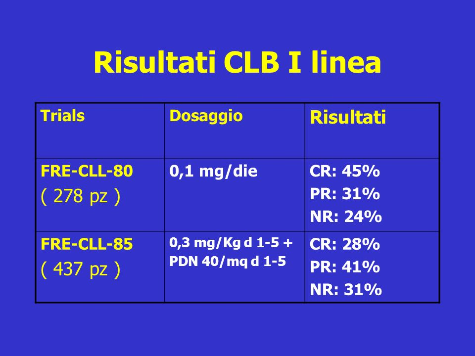 CLINICAL OUTCOME II Among the 60 pts enrolled, 6 have died: 1 in CR (fulminant B hepatitis), 2 resistant to fludarabine for PD, 3 for PD after protocol therapy).