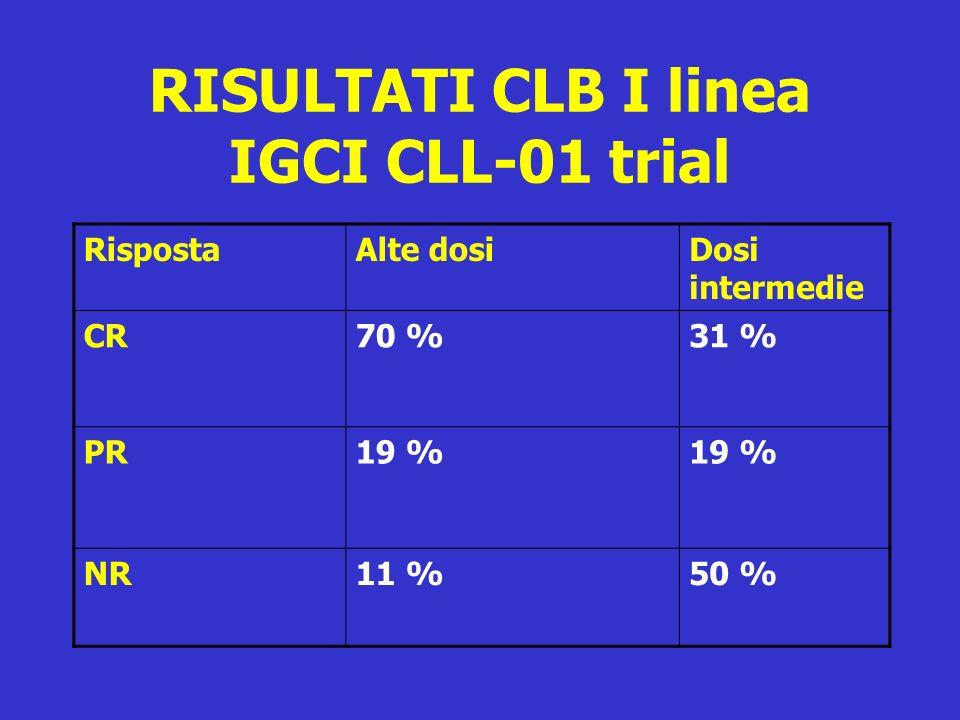 RISULTATI CLB I linea IGCI CLL-01 trial RispostaAlte dosiDosi intermedie CR70 %31 % PR19 % NR11 %50 %