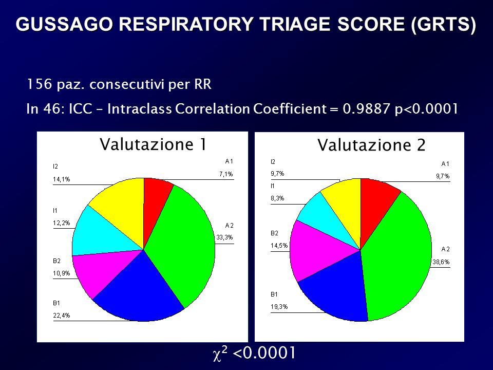 GUSSAGO RESPIRATORY TRIAGE SCORE (GRTS) Valutazione 1 Valutazione 2 2 <0.0001 156 paz. consecutivi per RR In 46: ICC – Intraclass Correlation Coeffici