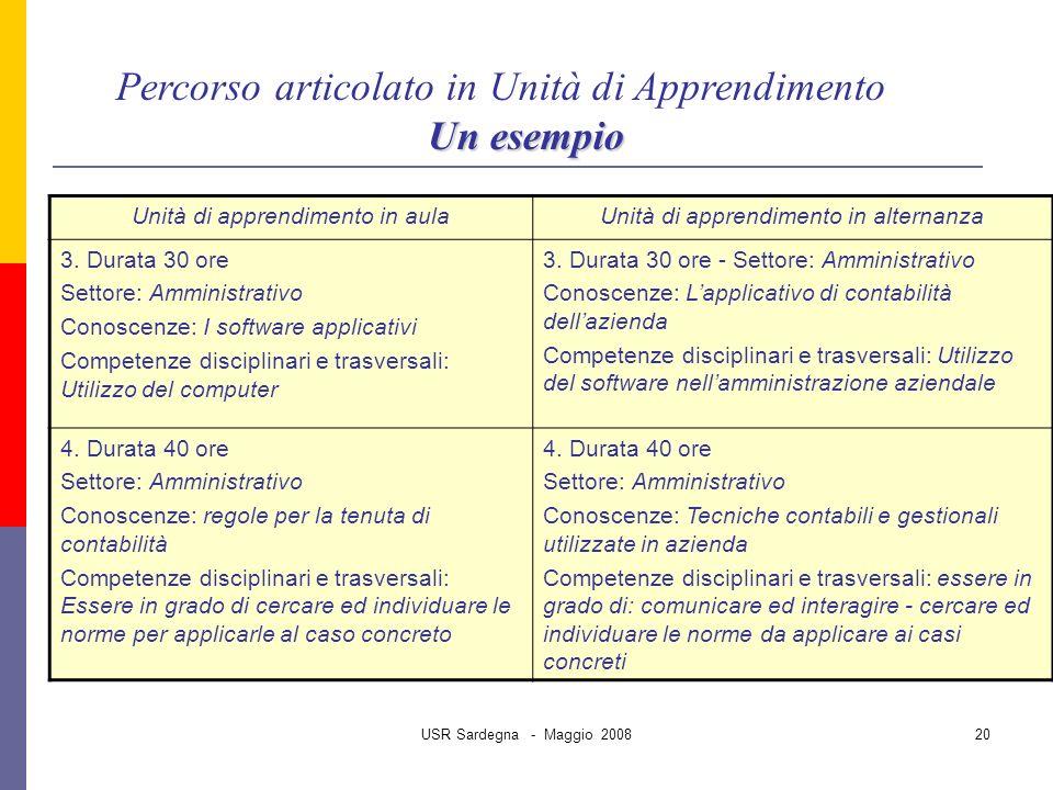 USR Sardegna - Maggio 200820 Percorso articolato in Unità di Apprendimento Un esempio Unità di apprendimento in aulaUnità di apprendimento in alternanza 3.