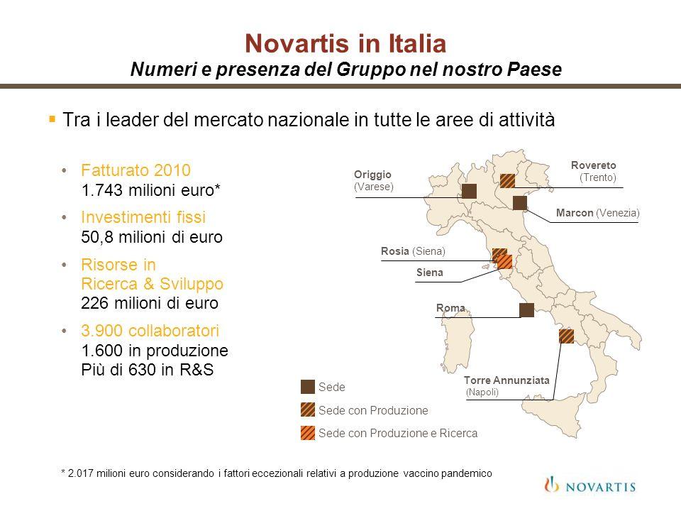Novartis in Italia Numeri e presenza del Gruppo nel nostro Paese Tra i leader del mercato nazionale in tutte le aree di attività Fatturato 2010 1.743