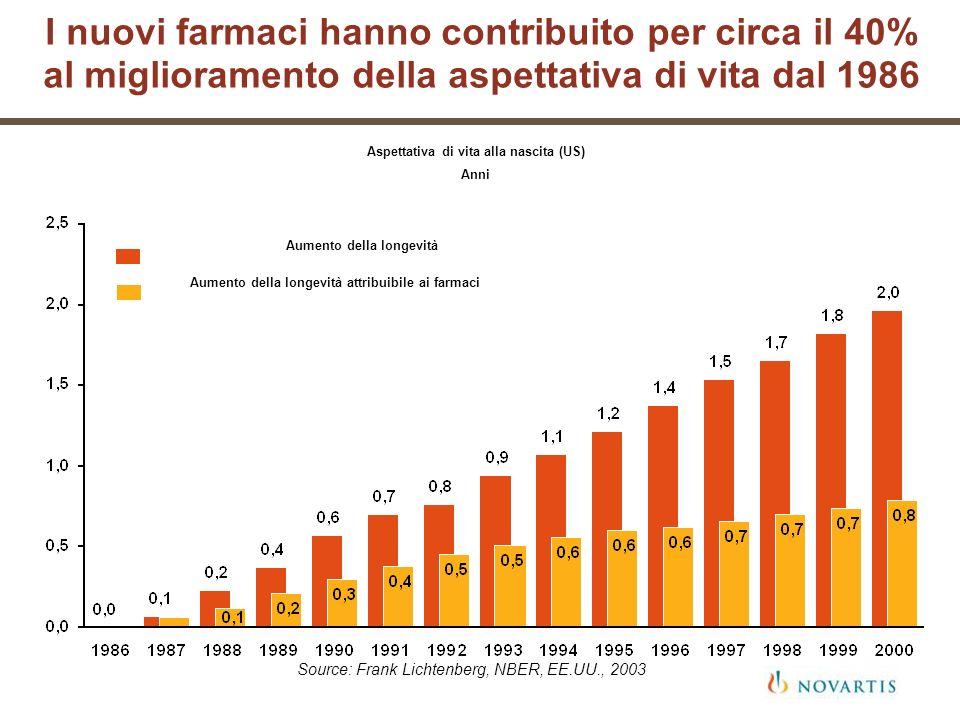I nuovi farmaci hanno contribuito per circa il 40% al miglioramento della aspettativa di vita dal 1986 Aspettativa di vita alla nascita (US) Anni Sour