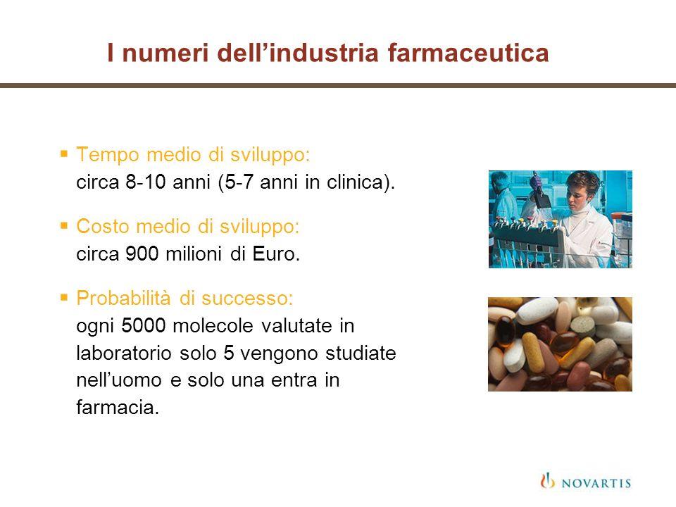 Tempo medio di sviluppo: circa 8-10 anni (5-7 anni in clinica). Costo medio di sviluppo: circa 900 milioni di Euro. Probabilità di successo: ogni 5000