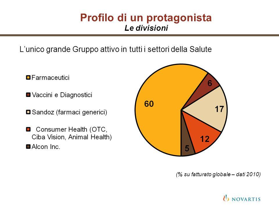 Profilo di un protagonista Le divisioni Lunico grande Gruppo attivo in tutti i settori della Salute (% su fatturato globale – dati 2010)