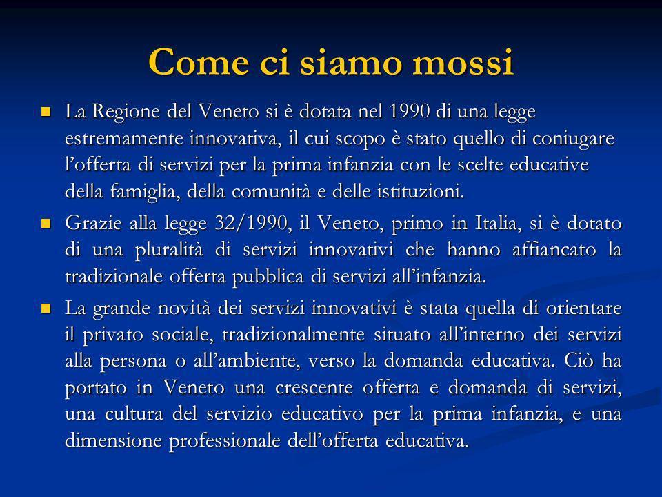 Come ci siamo mossi La Regione del Veneto si è dotata nel 1990 di una legge estremamente innovativa, il cui scopo è stato quello di coniugare lofferta di servizi per la prima infanzia con le scelte educative della famiglia, della comunità e delle istituzioni.