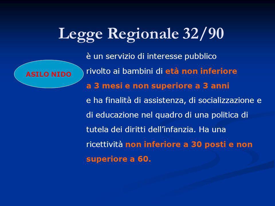 Legge Regionale 32/90 ASILO NIDO è un servizio di interesse pubblico rivolto ai bambini di età non inferiore a 3 mesi e non superiore a 3 anni e ha finalità di assistenza, di socializzazione e di educazione nel quadro di una politica di tutela dei diritti dellinfanzia.