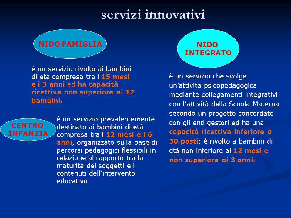 servizi innovativi NIDO FAMIGLIA è un servizio rivolto ai bambini di età compresa tra i 15 mesi e i 3 anni ed ha capacità ricettiva non superiore ai 12 bambini.