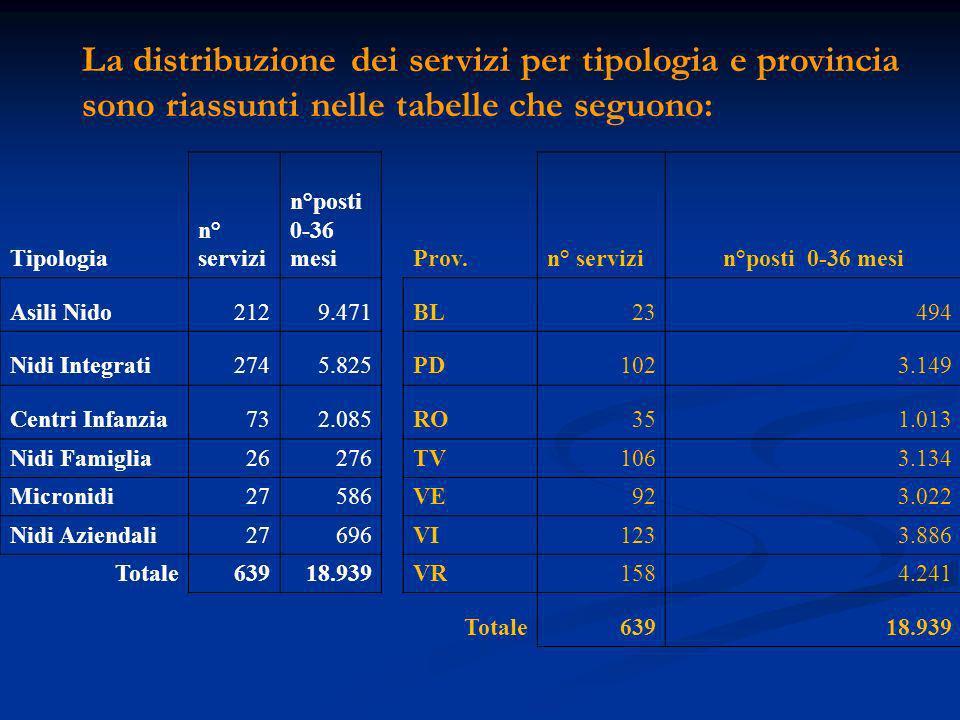 La distribuzione dei servizi per tipologia e provincia sono riassunti nelle tabelle che seguono: Tipologia n° servizi n°posti 0-36 mesiProv.n° servizi n°posti 0-36 mesi Asili Nido2129.471BL23494 Nidi Integrati2745.825PD1023.149 Centri Infanzia732.085RO351.013 Nidi Famiglia26276TV1063.134 Micronidi27586VE923.022 Nidi Aziendali27696VI1233.886 Totale63918.939VR1584.241 Totale63918.939