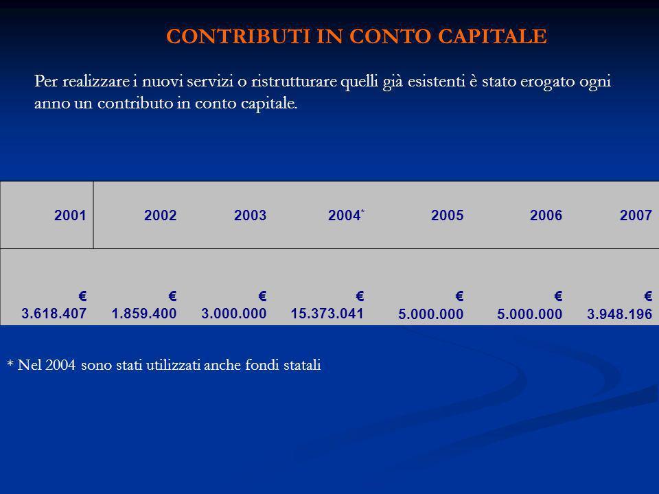 CONTRIBUTI IN CONTO CAPITALE Per realizzare i nuovi servizi o ristrutturare quelli già esistenti è stato erogato ogni anno un contributo in conto capitale.