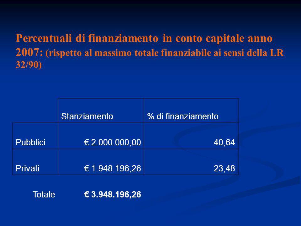 Percentuali di finanziamento in conto capitale anno 2007: (rispetto al massimo totale finanziabile ai sensi della LR 32/90) Stanziamento% di finanziamento Pubblici 2.000.000,0040,64 Privati 1.948.196,2623,48 Totale 3.948.196,26