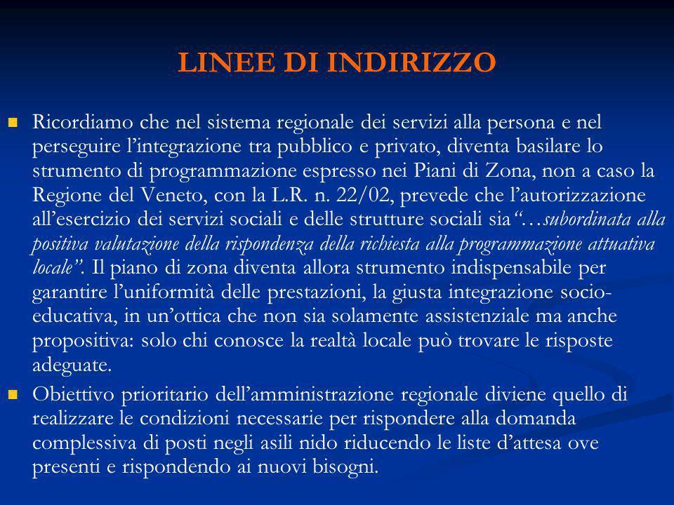 LINEE DI INDIRIZZO Ricordiamo che nel sistema regionale dei servizi alla persona e nel perseguire lintegrazione tra pubblico e privato, diventa basilare lo strumento di programmazione espresso nei Piani di Zona, non a caso la Regione del Veneto, con la L.R.