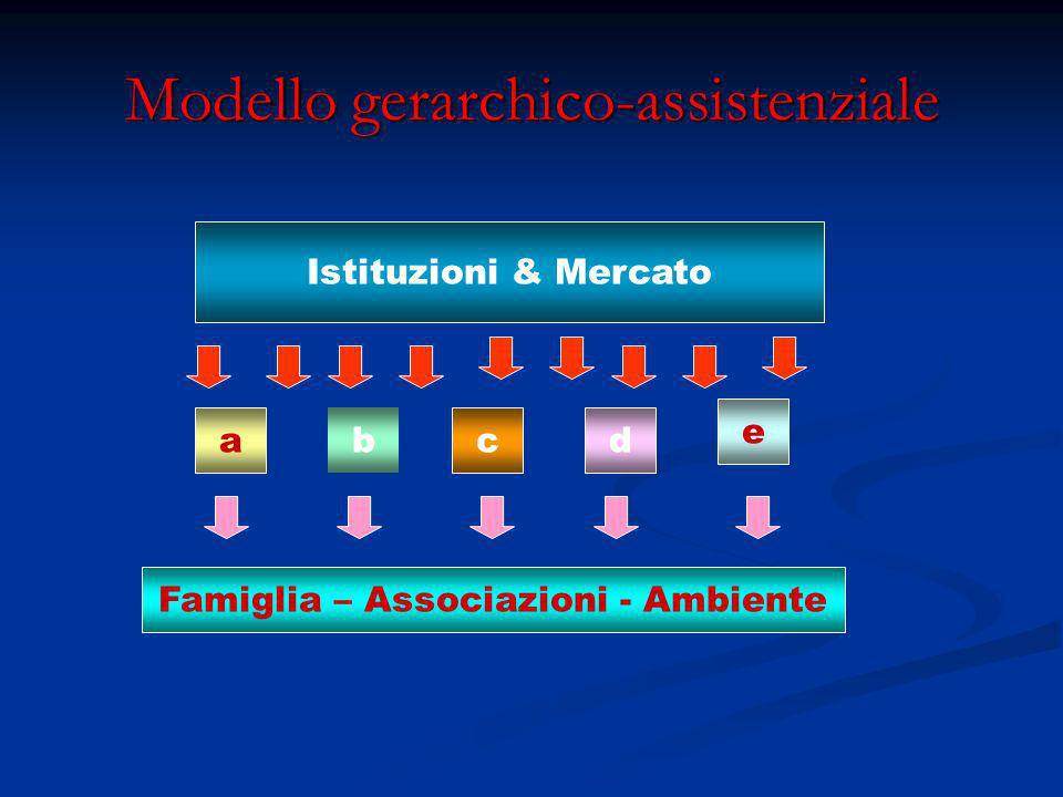 Modello gerarchico-assistenziale Istituzioni & Mercato Famiglia – Associazioni - Ambiente a b cd e