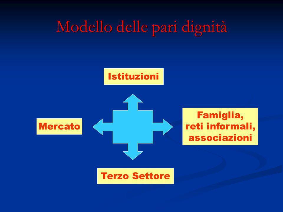 Modello delle pari dignità Istituzioni Terzo Settore Famiglia, reti informali, associazioni Mercato