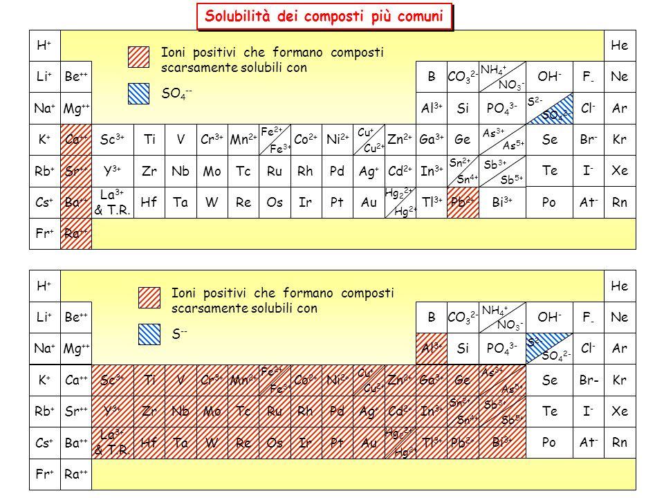 Solubilità dei composti più comuni Fr + Ra ++ Cs + Ba ++ La 3+ & T.R. HfTaWReOsIrPtAuTl 3+ Pb 2+ Bi 3+ PoAt - Rn Rb + Sr ++ Y 3+ ZrNbMoTcRuRhPdAg + Cd