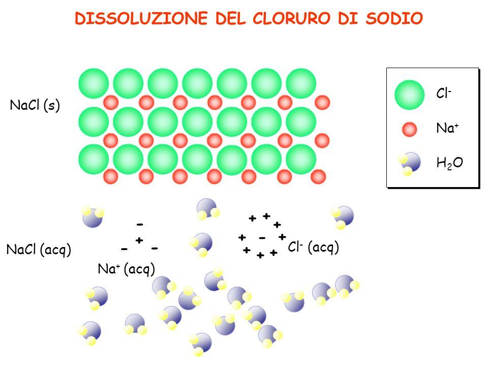 DISSOLUZIONE DEL CLORURO DI SODIO NaCl (s) NaCl (acq) Na + (acq) Cl - (acq) Na + Cl - H2OH2O + - - - + + + - + + + + +