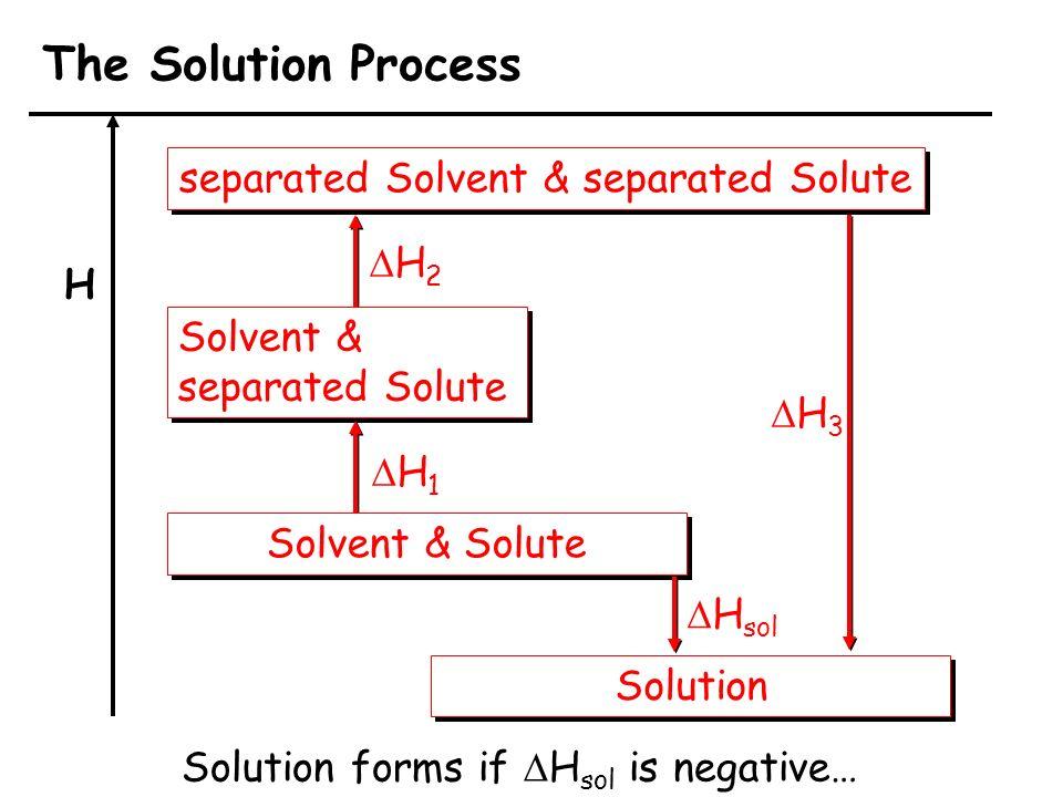 LA CONCENTRAZIONE DELLE SOLUZIONI soluto/solvente a b a/b Molalità m (mol/Kg).