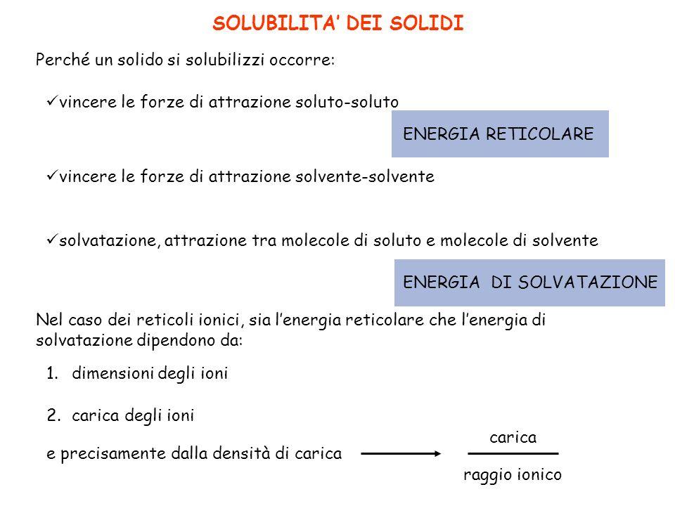 SOLUBILITA DEI SOLIDI Perché un solido si solubilizzi occorre: vincere le forze di attrazione soluto-soluto ENERGIA RETICOLARE vincere le forze di att