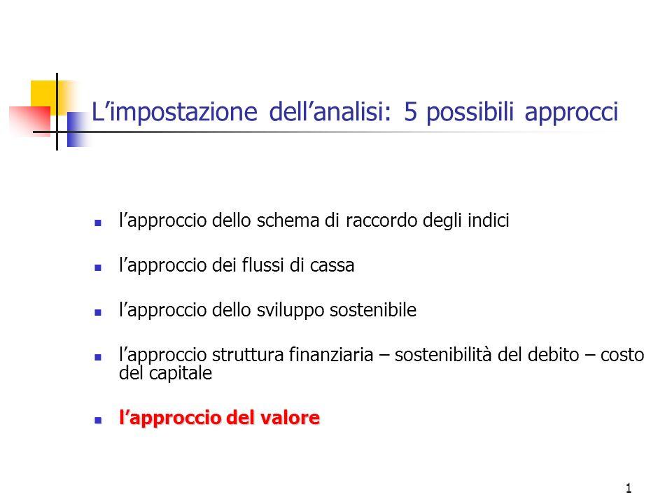 1 Limpostazione dellanalisi: 5 possibili approcci lapproccio dello schema di raccordo degli indici lapproccio dei flussi di cassa lapproccio dello svi