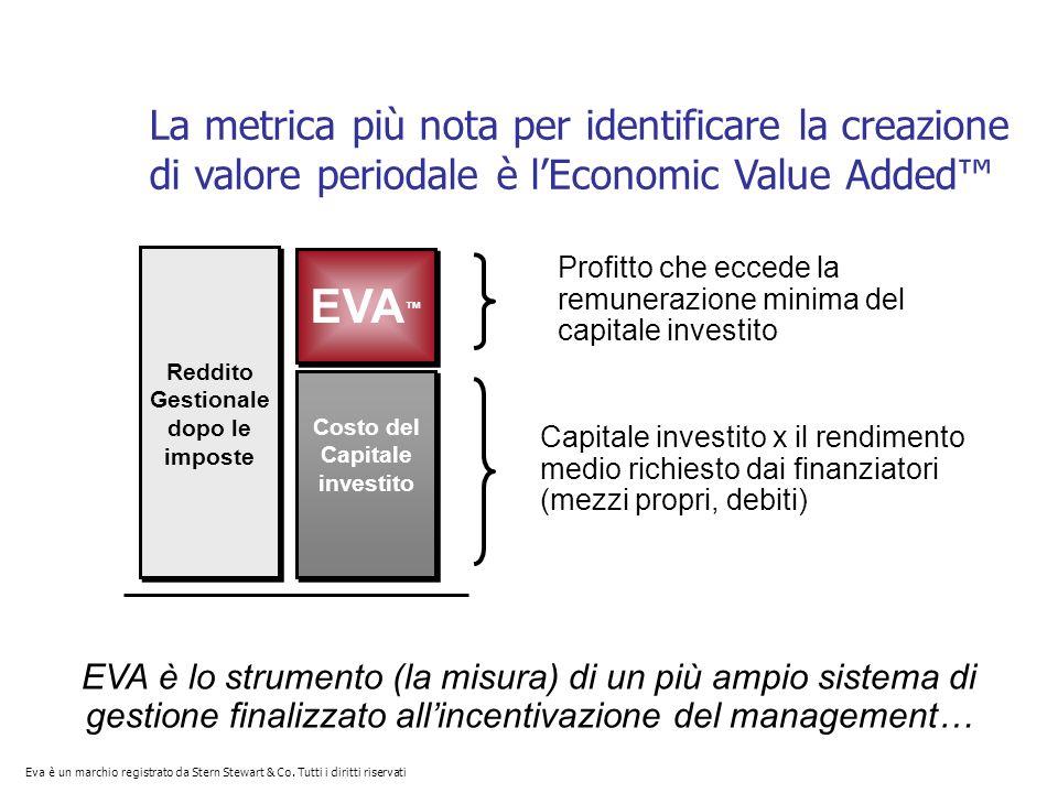 La metrica più nota per identificare la creazione di valore periodale è lEconomic Value Added Profitto che eccede la remunerazione minima del capitale investito EVA Reddito Gestionale dopo le imposte Costo del Capitale investito Capitale investito x il rendimento medio richiesto dai finanziatori (mezzi propri, debiti) EVA è lo strumento (la misura) di un più ampio sistema di gestione finalizzato allincentivazione del management… Eva è un marchio registrato da Stern Stewart & Co.