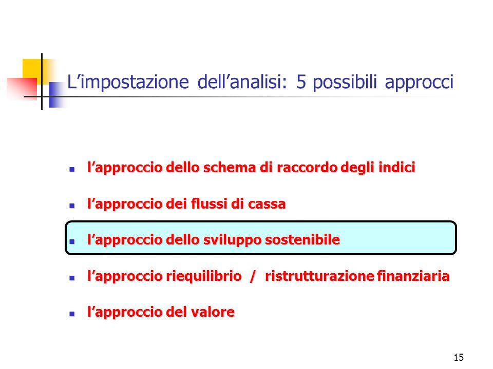 15 Limpostazione dellanalisi: 5 possibili approcci lapproccio dello schema di raccordo degli indici lapproccio dello schema di raccordo degli indici l