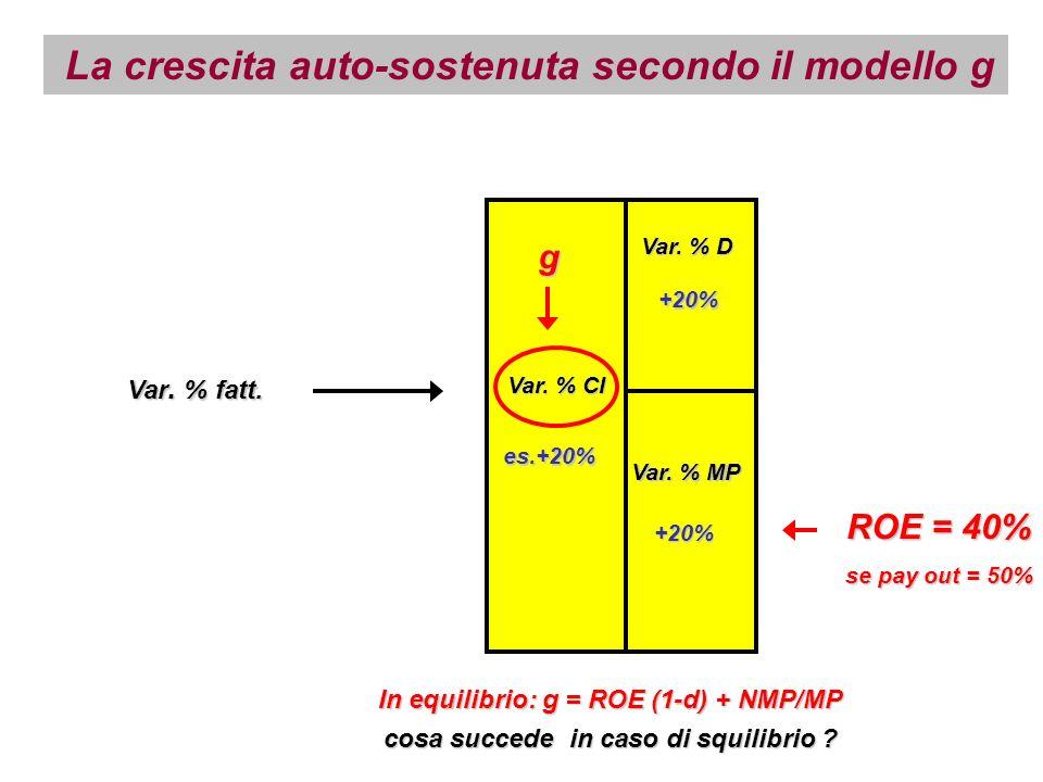 Var. % fatt. Var. % CI Var. % D Var. % MP es.+20% +20% +20% ROE = 40% se pay out = 50% La crescita auto-sostenuta secondo il modello g g In equilibrio