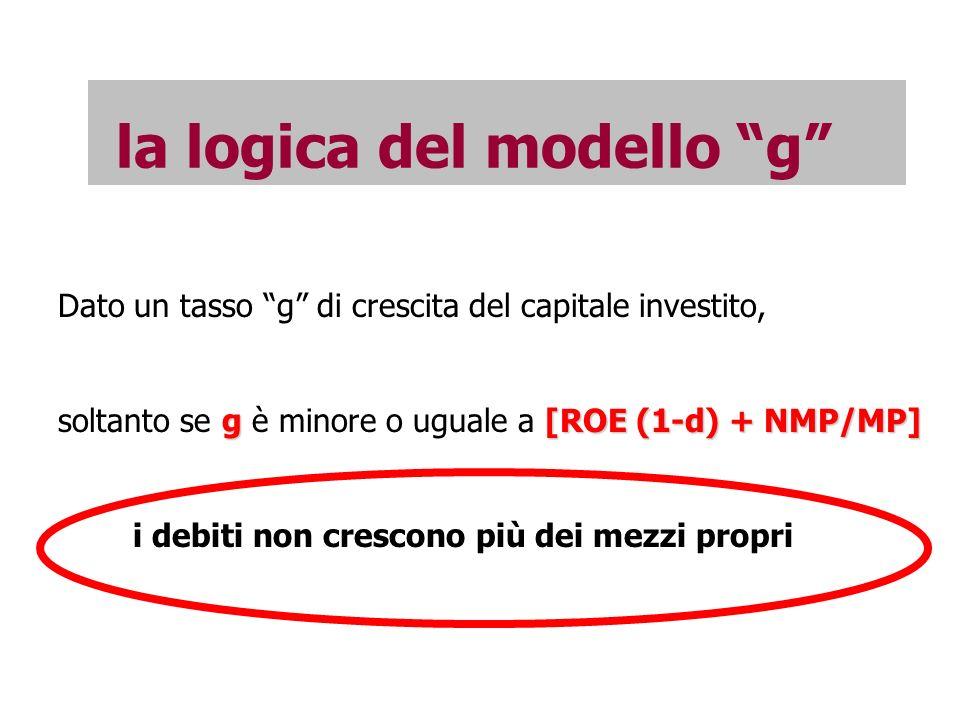 la logica del modello g Dato un tasso g di crescita del capitale investito, g[ROE (1-d) + NMP/MP] soltanto se g è minore o uguale a [ROE (1-d) + NMP/MP] i debiti non crescono più dei mezzi propri