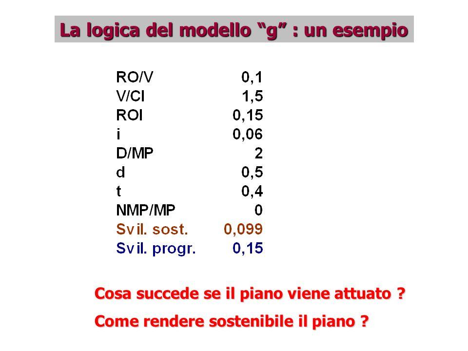 La logica del modello g : un esempio Cosa succede se il piano viene attuato ? Come rendere sostenibile il piano ?