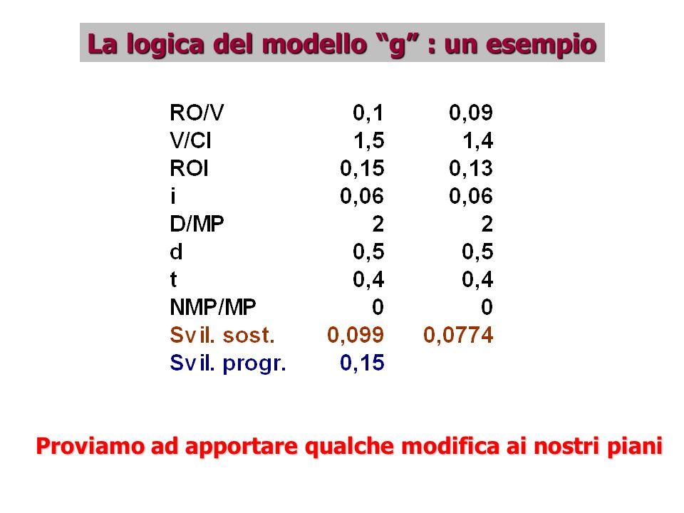 La logica del modello g : un esempio Proviamo ad apportare qualche modifica ai nostri piani